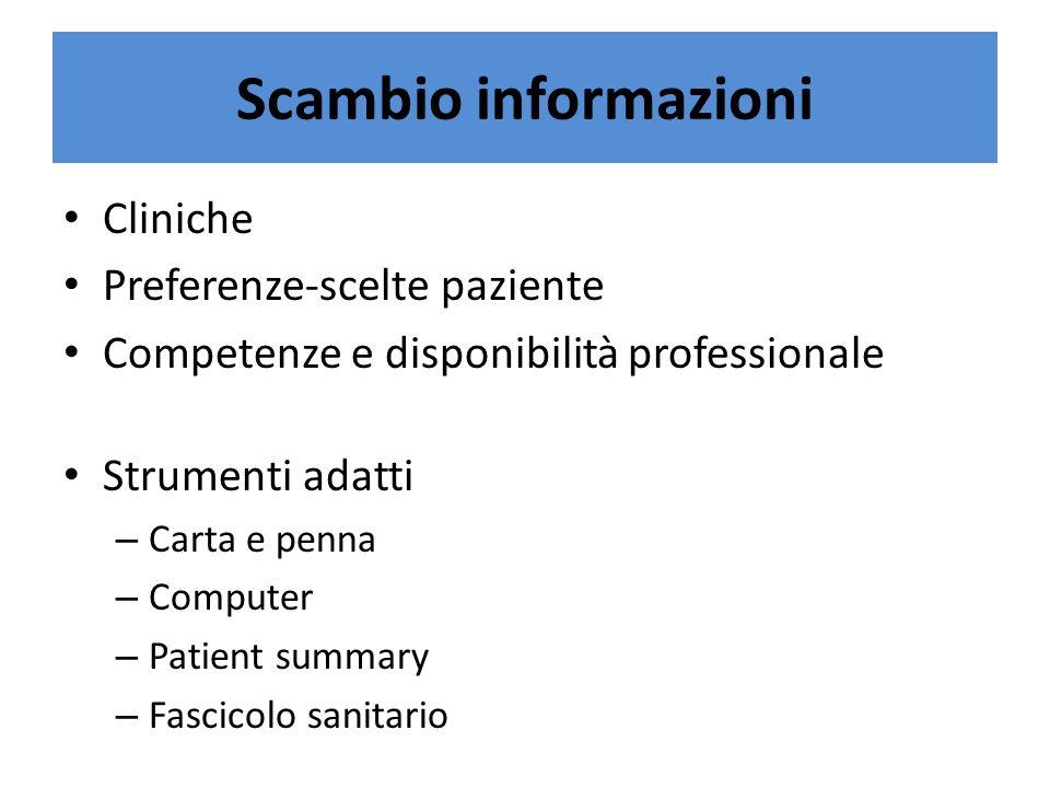 Scambio informazioni Cliniche Preferenze-scelte paziente Competenze e disponibilità professionale Strumenti adatti – Carta e penna – Computer – Patien
