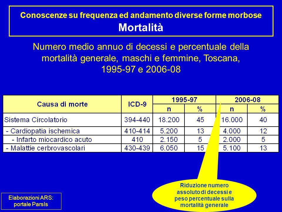 Conoscenze su frequenza ed andamento diverse forme morbose Mortalità Numero medio annuo di decessi e percentuale della mortalità generale, maschi e fe