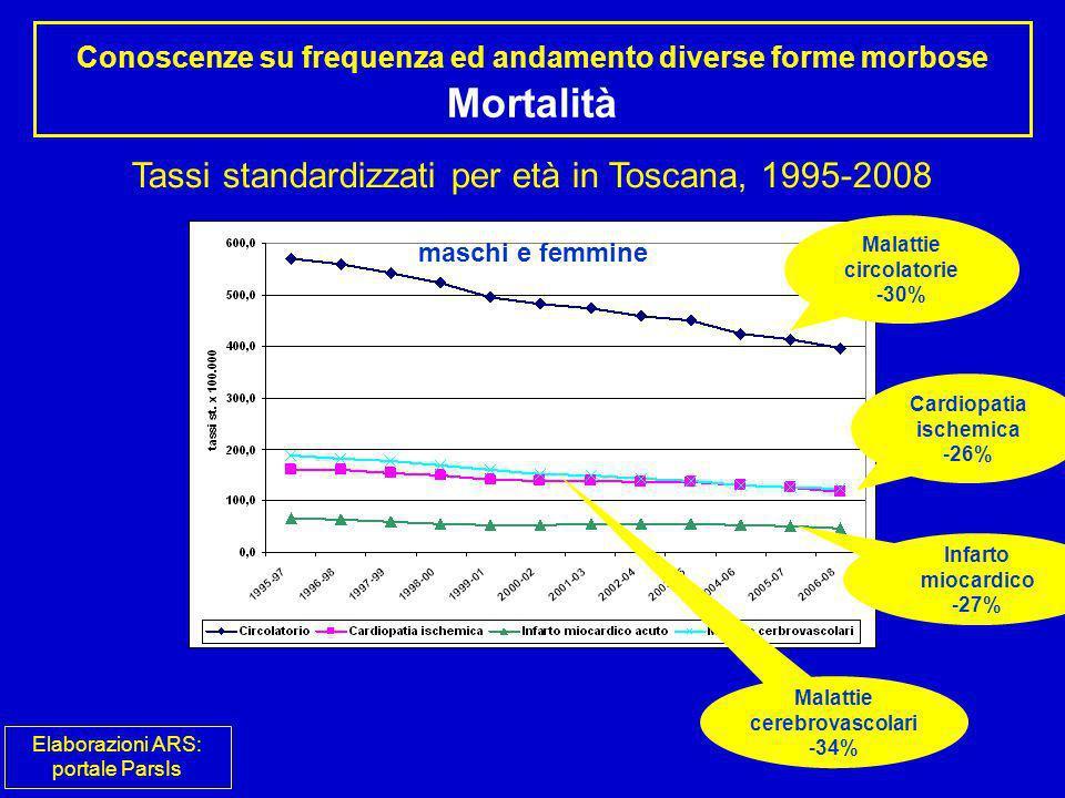 Conoscenze su frequenza ed andamento diverse forme morbose Mortalità Tassi standardizzati per età in Toscana, 1995-2008 Malattie circolatorie -30% Car