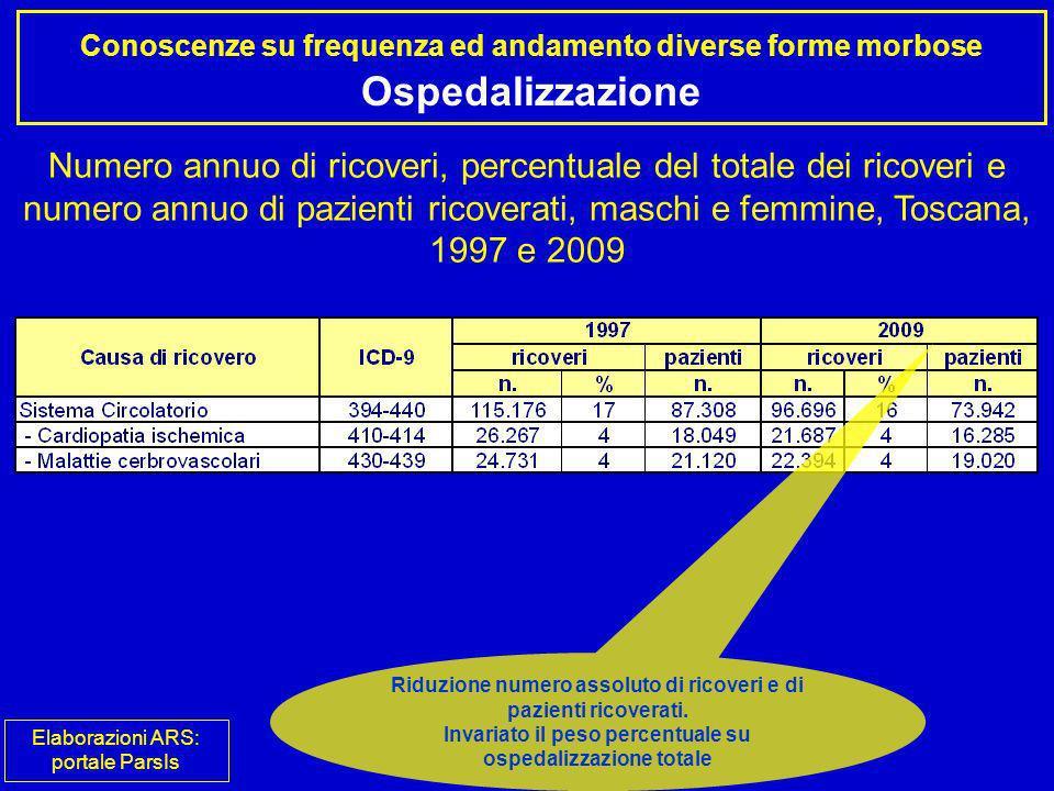 Conoscenze su frequenza ed andamento diverse forme morbose Ospedalizzazione Numero annuo di ricoveri, percentuale del totale dei ricoveri e numero ann