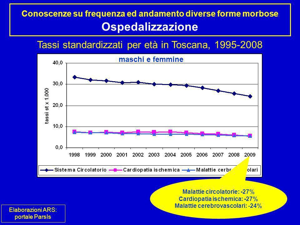 Conoscenze su frequenza ed andamento diverse forme morbose Ospedalizzazione Tassi standardizzati per età in Toscana, 1995-2008 maschi e femmine Malatt