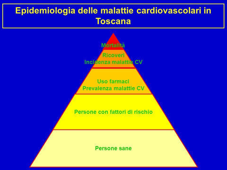 Epidemiologia delle malattie cardiovascolari in Toscana Persone sane Uso farmaci Prevalenza malattie CV Ricoveri Incidenza malattie CV Mortalità Perso