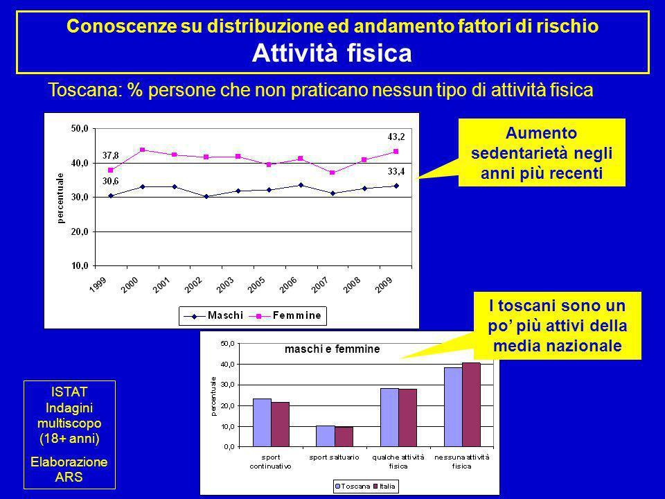 Conoscenze su distribuzione ed andamento fattori di rischio Attività fisica maschi Toscana: % persone che non praticano nessun tipo di attività fisica