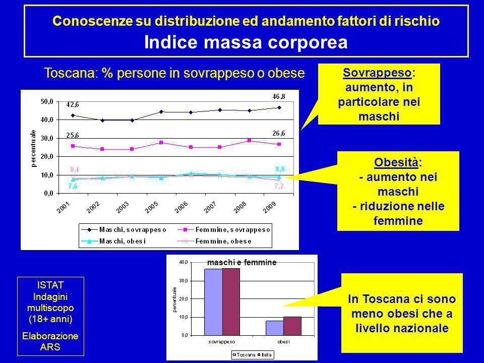 Conoscenze su distribuzione ed andamento fattori di rischio Indice massa corporea maschi ISTAT Indagini multiscopo (18+ anni) Elaborazione ARS Toscana