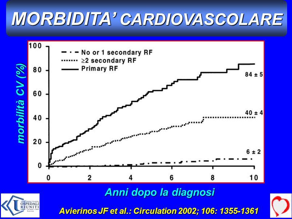 MORBIDITA CARDIOVASCOLARE Anni dopo la diagnosi morbilità CV (%) Avierinos JF et al.: Circulation 2002; 106: 1355-1361