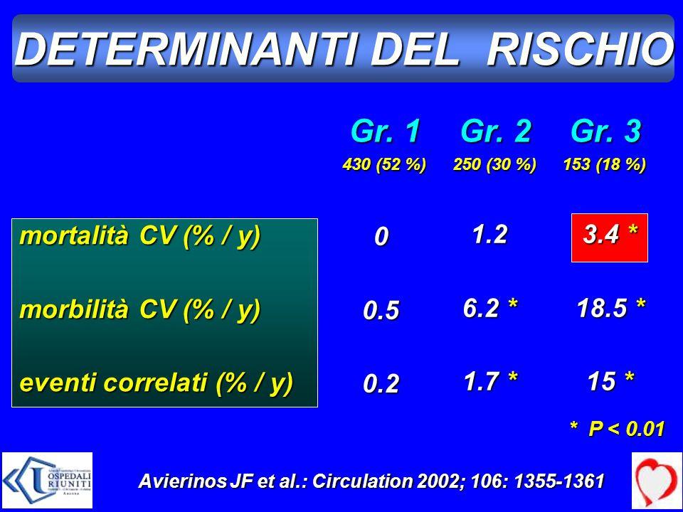 DETERMINANTI DEL RISCHIO mortalità CV (% / y) morbilità CV (% / y) eventi correlati (% / y) Gr. 1 430 (52 %) Gr. 2 250 (30 %) Gr. 3 153 (18 %) 00.50.2