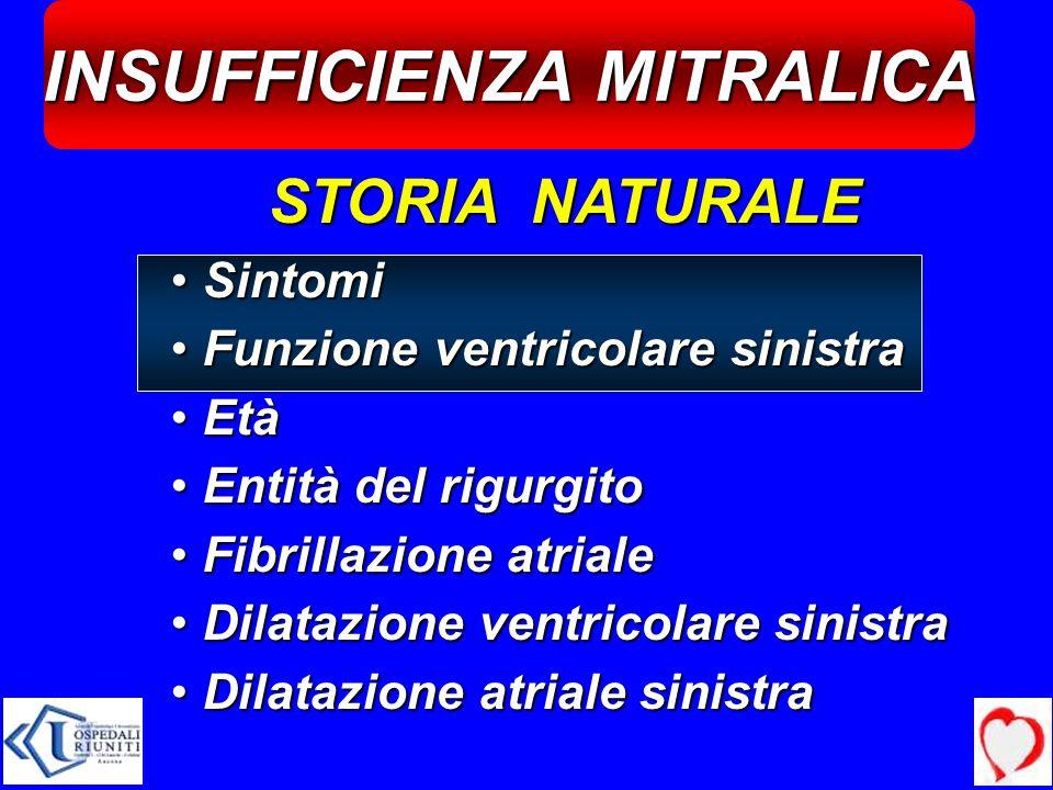 INSUFFICIENZA MITRALICA STORIA NATURALE Sintomi Sintomi Funzione ventricolare sinistra Funzione ventricolare sinistra Età Età Entità del rigurgito Ent