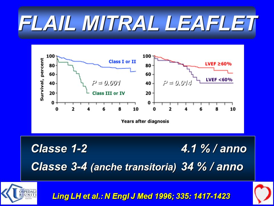 Ling LH et al.: N Engl J Med 1996; 335: 1417-1423 P = 0.014 P = 0.001 Classe 1-2 Classe 3-4 (anche transitoria) 4.1 % / anno 34 % / anno FLAIL MITRAL