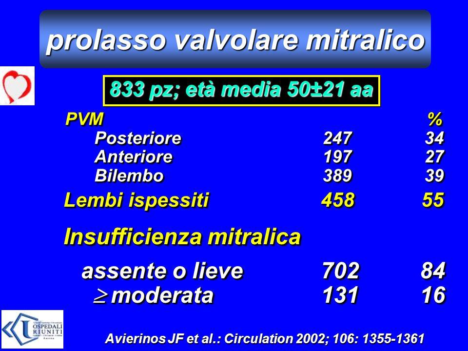 833 pz; età media 50±21 aa PVM% Posteriore24734 Anteriore19727 Bilembo38939 Lembi ispessiti45855 Insufficienza mitralica assente o lieve70284 moderata