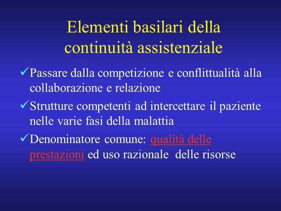 Elementi basilari della continuità assistenziale Passare dalla competizione e conflittualità alla collaborazione e relazione Strutture competenti ad i