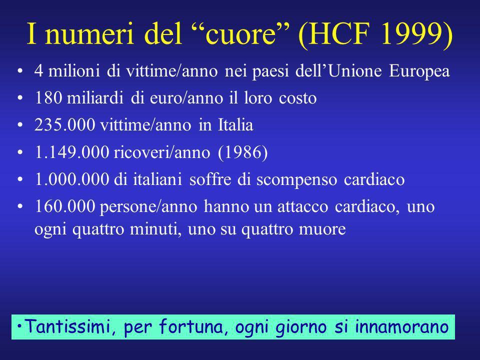 I numeri del cuore (HCF 1999) 4 milioni di vittime/anno nei paesi dellUnione Europea 180 miliardi di euro/anno il loro costo 235.000 vittime/anno in I