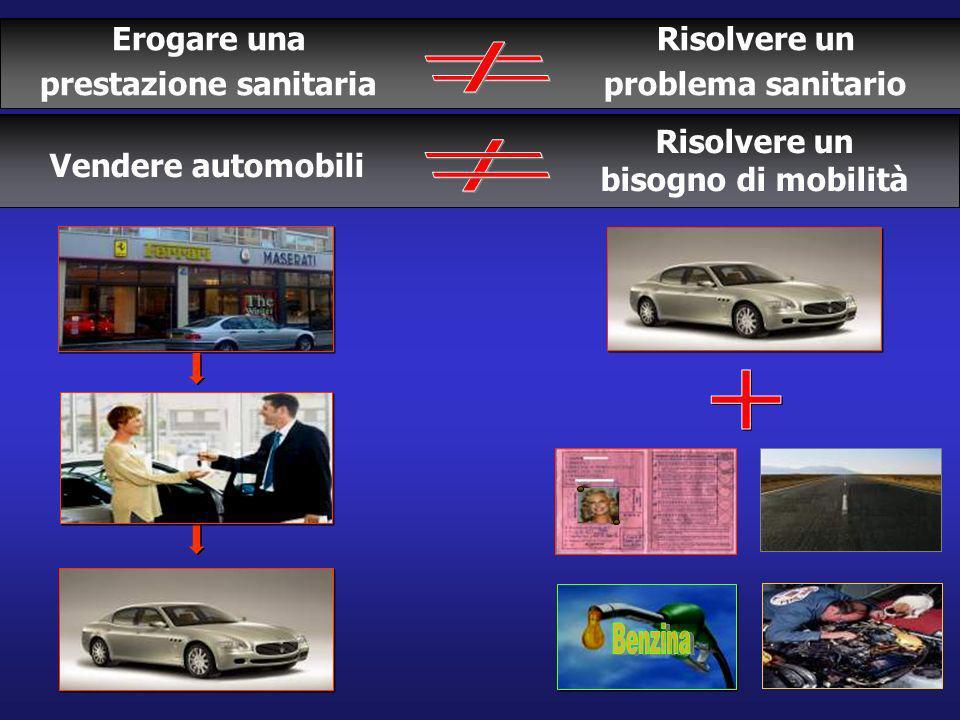 Erogare una prestazione sanitaria Risolvere un problema sanitario Vendere automobili Risolvere un bisogno di mobilità