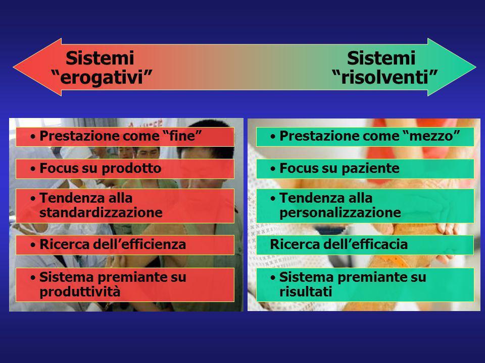 Sistemi erogativi risolventi Prestazione come mezzo Focus su paziente Tendenza alla personalizzazione Ricerca dellefficacia Sistema premiante su risul