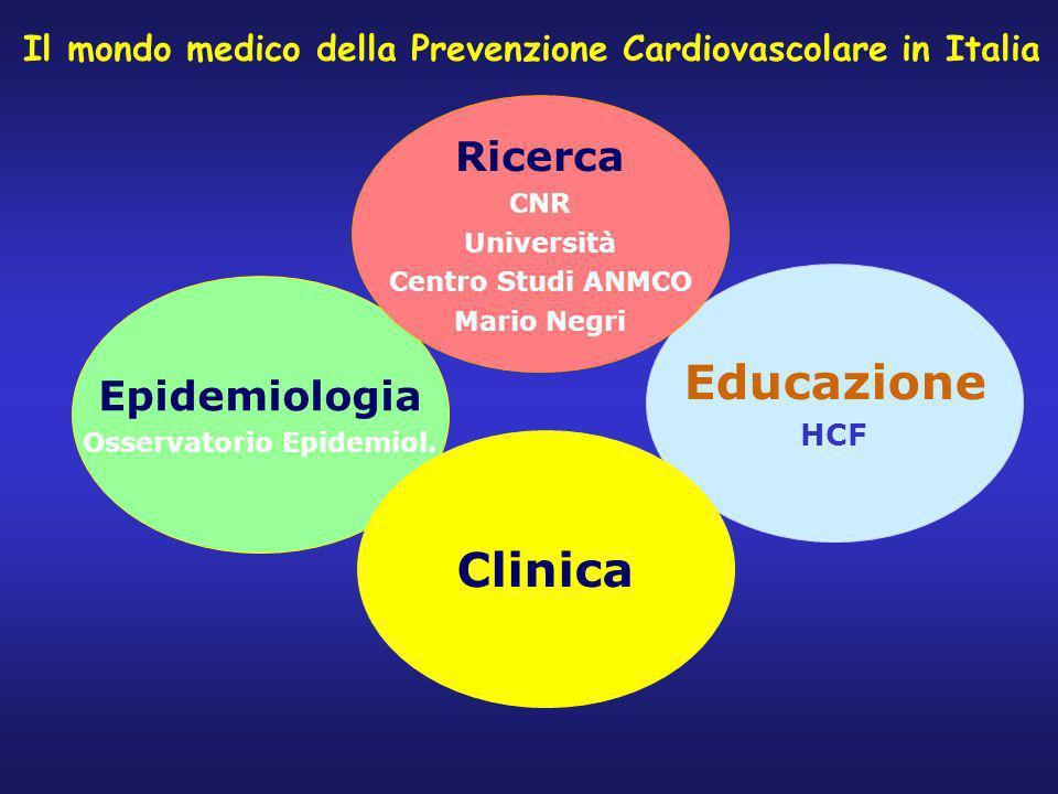 Epidemiologia Osservatorio Epidemiol. Educazione HCF Clinica Ricerca CNR Università Centro Studi ANMCO Mario Negri Il mondo medico della Prevenzione C