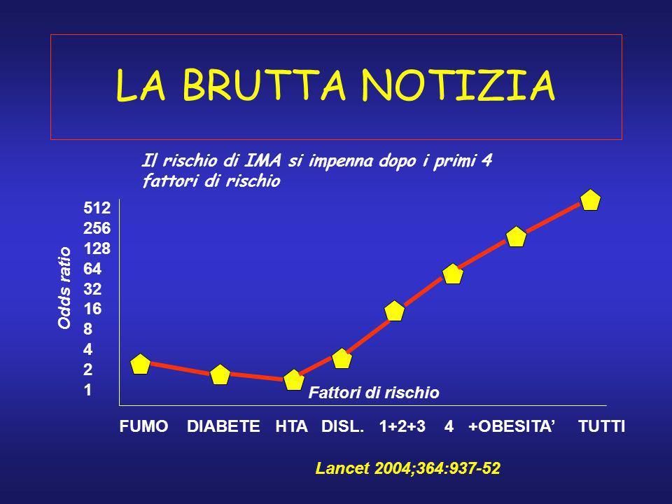LA BRUTTA NOTIZIA FUMO DIABETE HTA DISL. 1+2+3 4 +OBESITA TUTTI 512 256 128 64 32 16 8 4 2 1 Odds ratio Fattori di rischio Il rischio di IMA si impenn