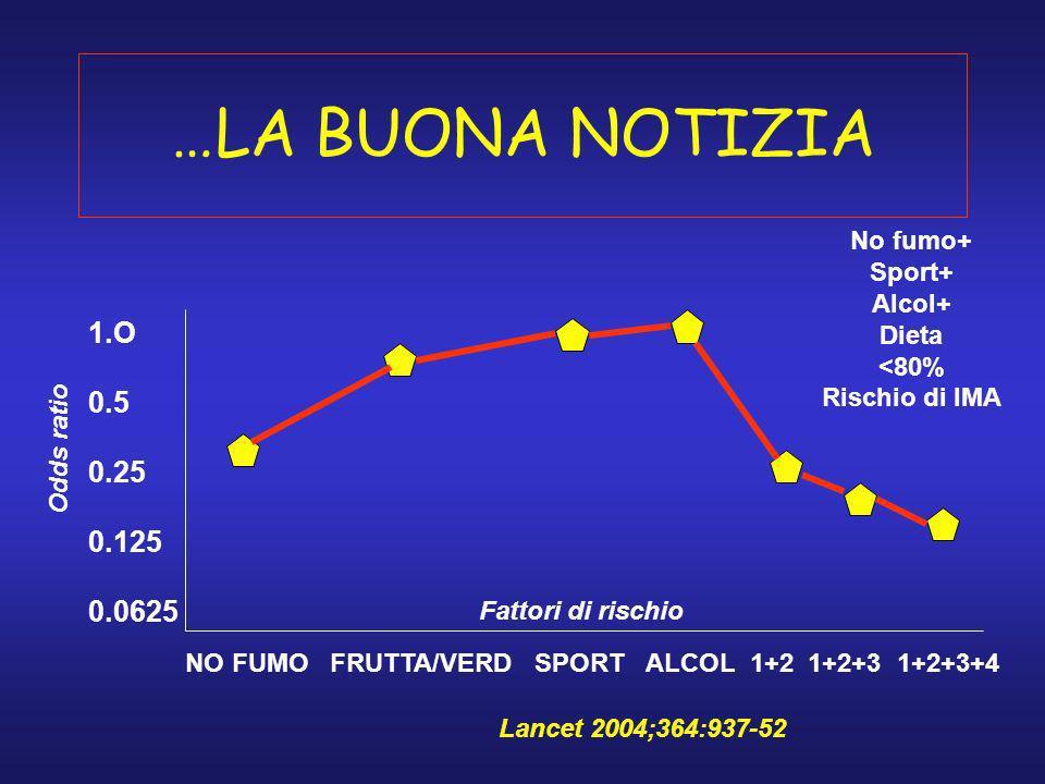 …LA BUONA NOTIZIA NO FUMO FRUTTA/VERD SPORT ALCOL 1+2 1+2+3 1+2+3+4 1.O 0.5 0.25 0.125 0.0625 Odds ratio Fattori di rischio No fumo+ Sport+ Alcol+ Die