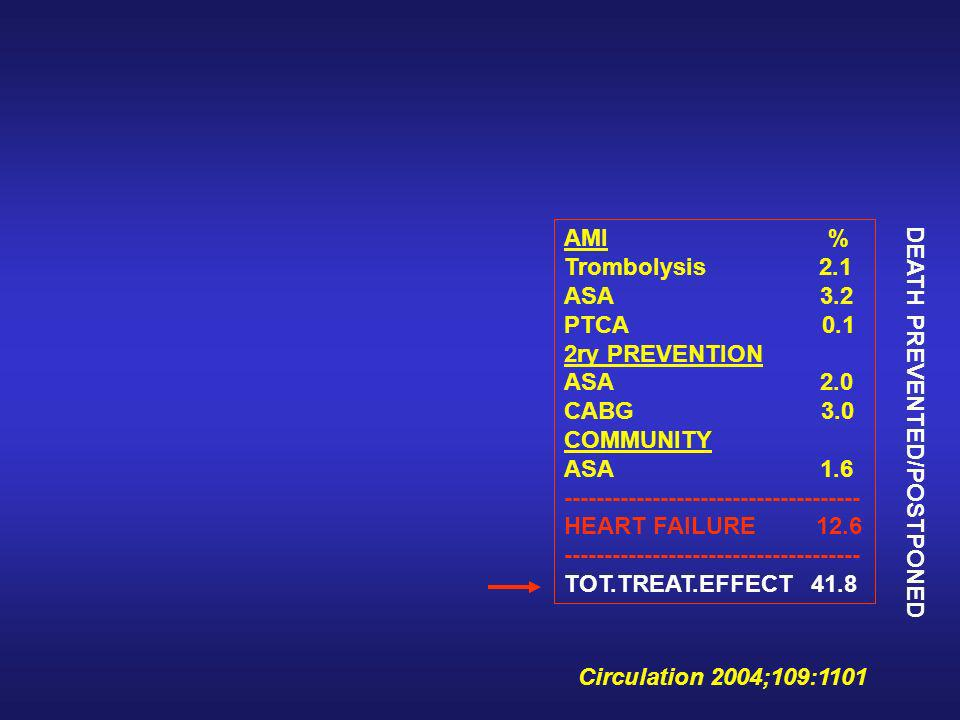 Circulation 2004;109:1101 AMI % Trombolysis 2.1 ASA 3.2 PTCA 0.1 2ry PREVENTION ASA 2.0 CABG 3.0 COMMUNITY ASA 1.6 ------------------------------------- HEART FAILURE 12.6 ------------------------------------- TOT.TREAT.EFFECT 41.8 DEATH PREVENTED/POSTPONED