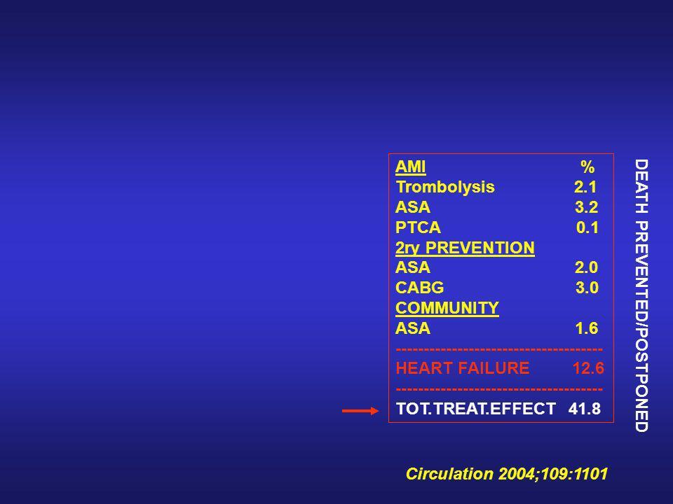 Circulation 2004;109:1101 OBESITY > 186% DIABETES > 66% PH. ACTIVITY < 30%