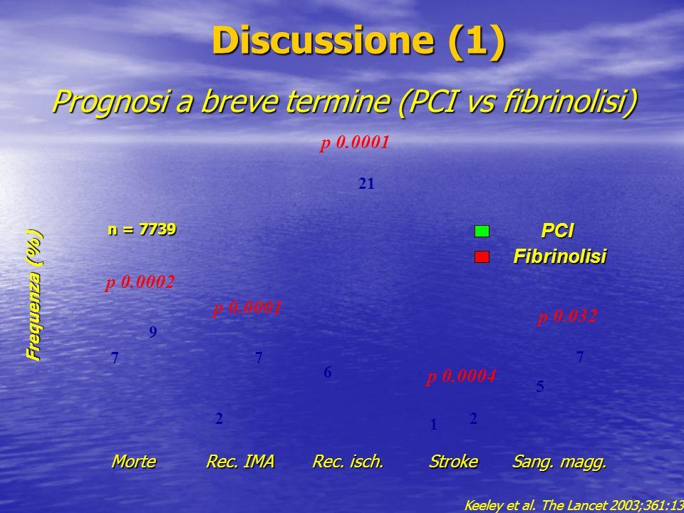 Discussione (1) Discussione (1) Morte Rec. IMA Rec. isch. Stroke Sang. magg. 7 9 2 7 6 21 1 2 5 7 p 0.0002 p 0.0001 p 0.0004 p 0.032 Prognosi a breve