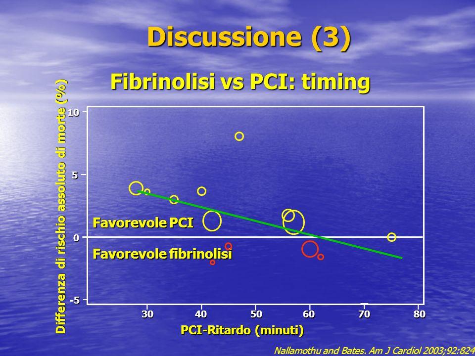 Discussione (3) Discussione (3) Fibrinolisi vs PCI: timing Favorevole PCI Favorevole fibrinolisi Differenza di rischio assoluto di morte (%) 30 40 50