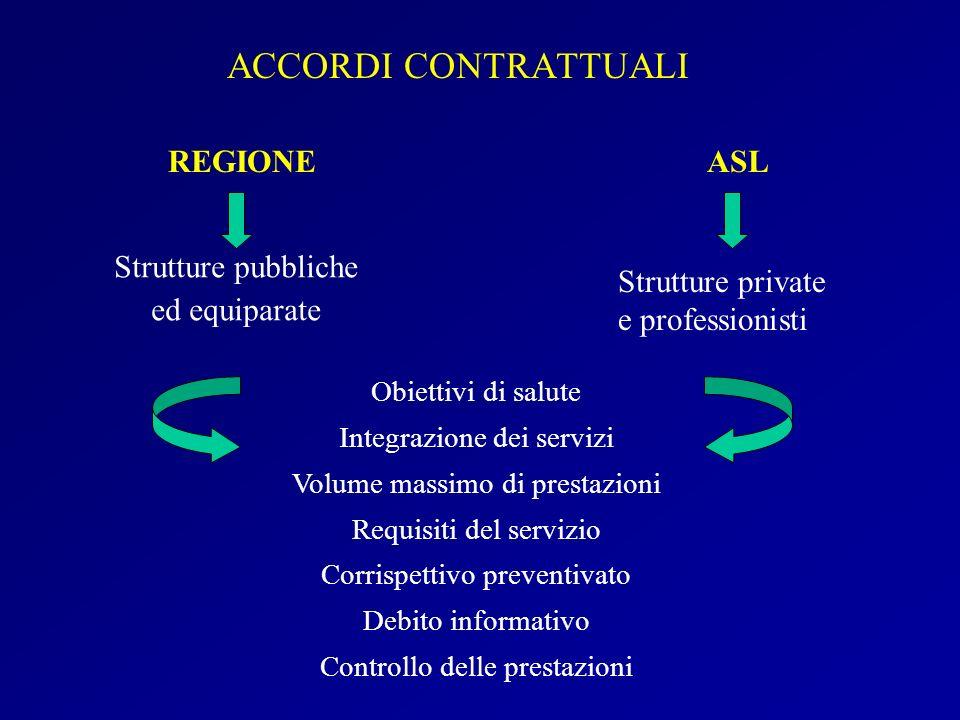 ACCORDI CONTRATTUALI REGIONEASL Strutture pubbliche ed equiparate Strutture private e professionisti Obiettivi di salute Integrazione dei servizi Volu