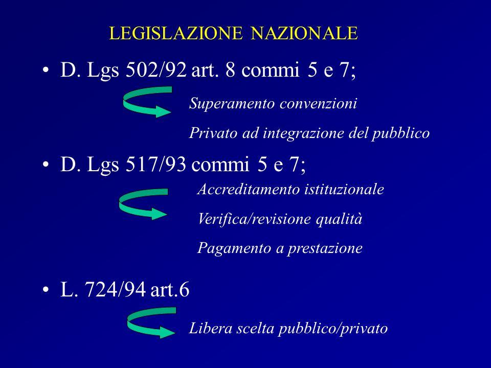LEGISLAZIONE NAZIONALE D. Lgs 502/92 art. 8 commi 5 e 7; D. Lgs 517/93 commi 5 e 7; L. 724/94 art.6 Libera scelta pubblico/privato Superamento convenz