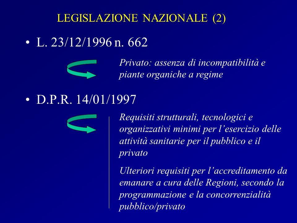 LEGISLAZIONE NAZIONALE (2) L. 23/12/1996 n. 662 D.P.R. 14/01/1997 Privato: assenza di incompatibilità e piante organiche a regime Requisiti struttural