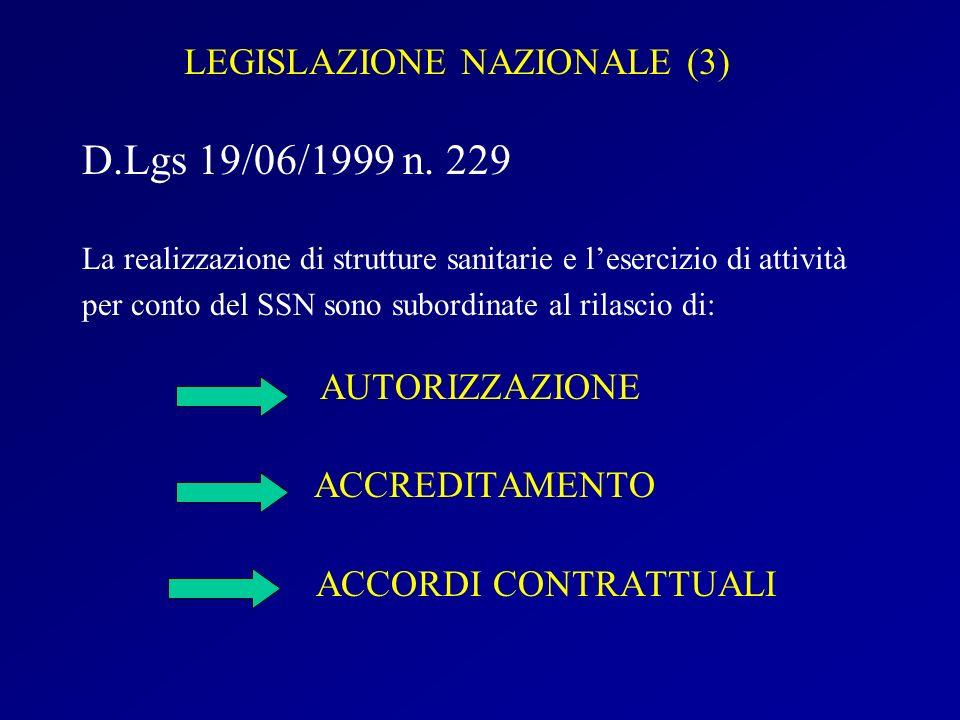 LEGISLAZIONE NAZIONALE (3) D.Lgs 19/06/1999 n. 229 La realizzazione di strutture sanitarie e lesercizio di attività per conto del SSN sono subordinate
