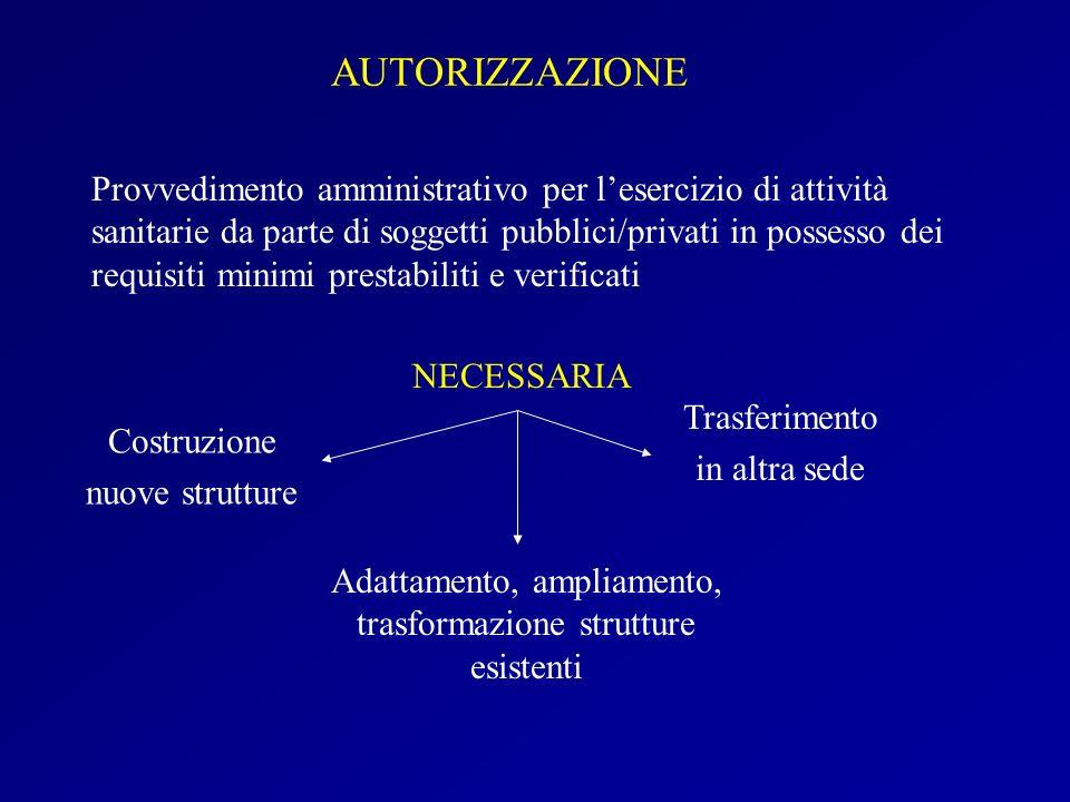 AUTORIZZAZIONE Provvedimento amministrativo per lesercizio di attività sanitarie da parte di soggetti pubblici/privati in possesso dei requisiti minim