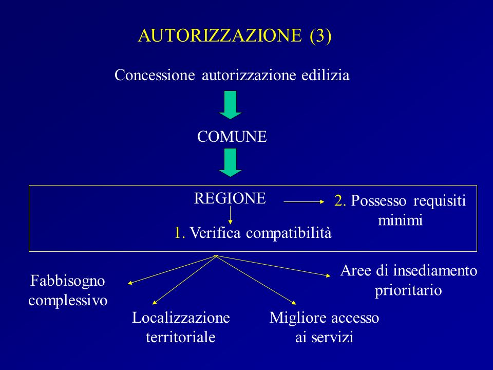 AUTORIZZAZIONE (3) Concessione autorizzazione edilizia COMUNE REGIONE 1. Verifica compatibilità Fabbisogno complessivo Localizzazione territoriale Mig