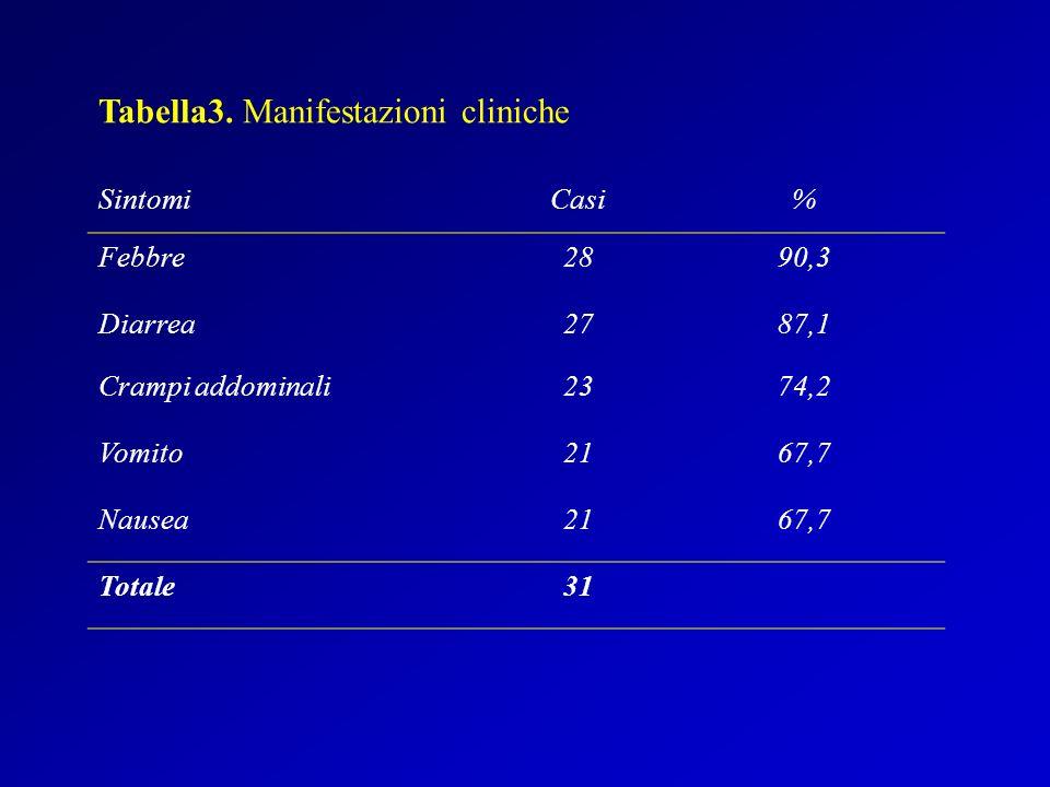 SintomiCasi% Febbre2890,3 Diarrea2787,1 Crampi addominali2374,2 Vomito2167,7 Nausea2167,7 Totale31 Tabella3.