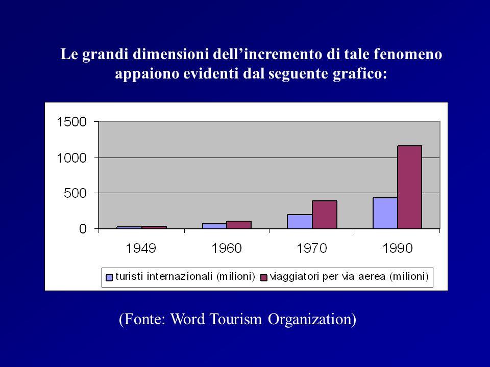 (Fonte: Word Tourism Organization) Le grandi dimensioni dellincremento di tale fenomeno appaiono evidenti dal seguente grafico:
