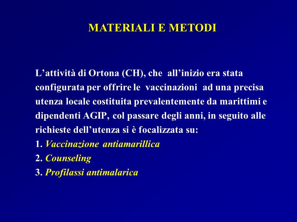 Lattività di Ortona (CH), che allinizio era stata configurata per offrire le vaccinazioni ad una precisa utenza locale costituita prevalentemente da m