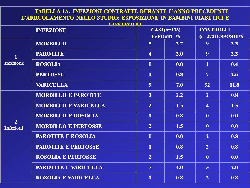 TABELLA 1A. INFEZIONI CONTRATTE DURANTE LANNO PRECEDENTE LARRUOLAMENTO NELLO STUDIO: ESPOSIZIONE IN BAMBINI DIABETICI E CONTROLLI INFEZIONE CASI (n=13