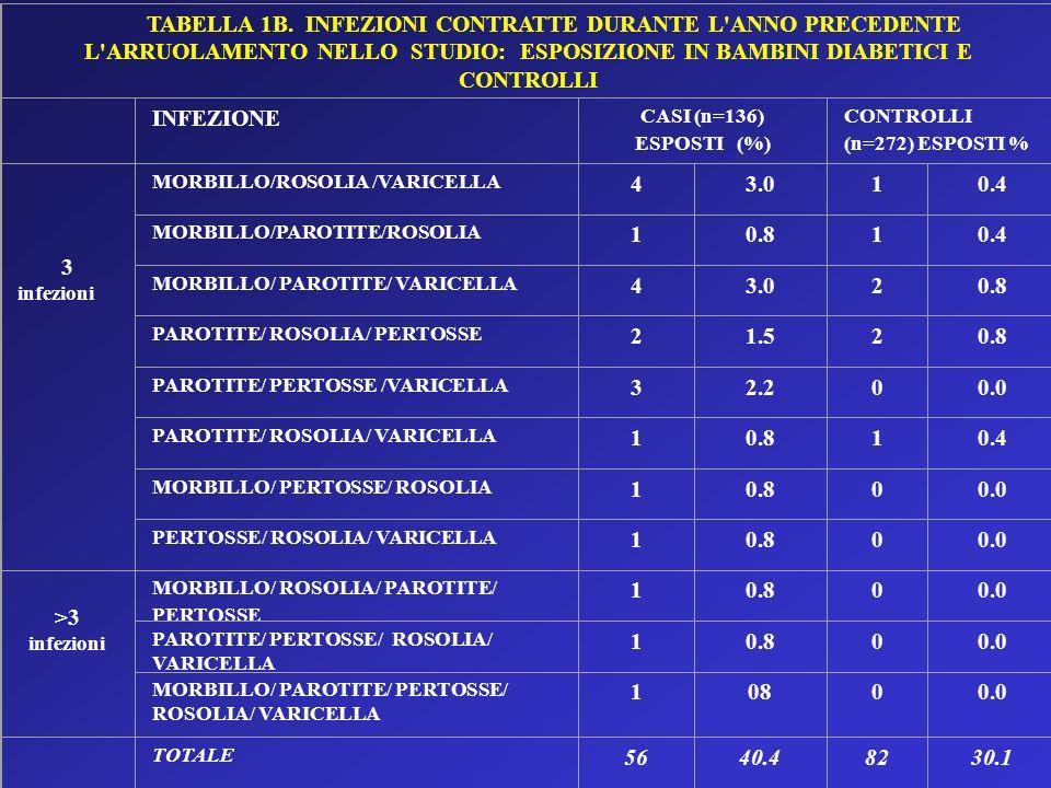 TABELLA 1B. INFEZIONI CONTRATTE DURANTE L'ANNO PRECEDENTE L'ARRUOLAMENTO NELLO STUDIO: ESPOSIZIONE IN BAMBINI DIABETICI E CONTROLLI INFEZIONE CASI (n=