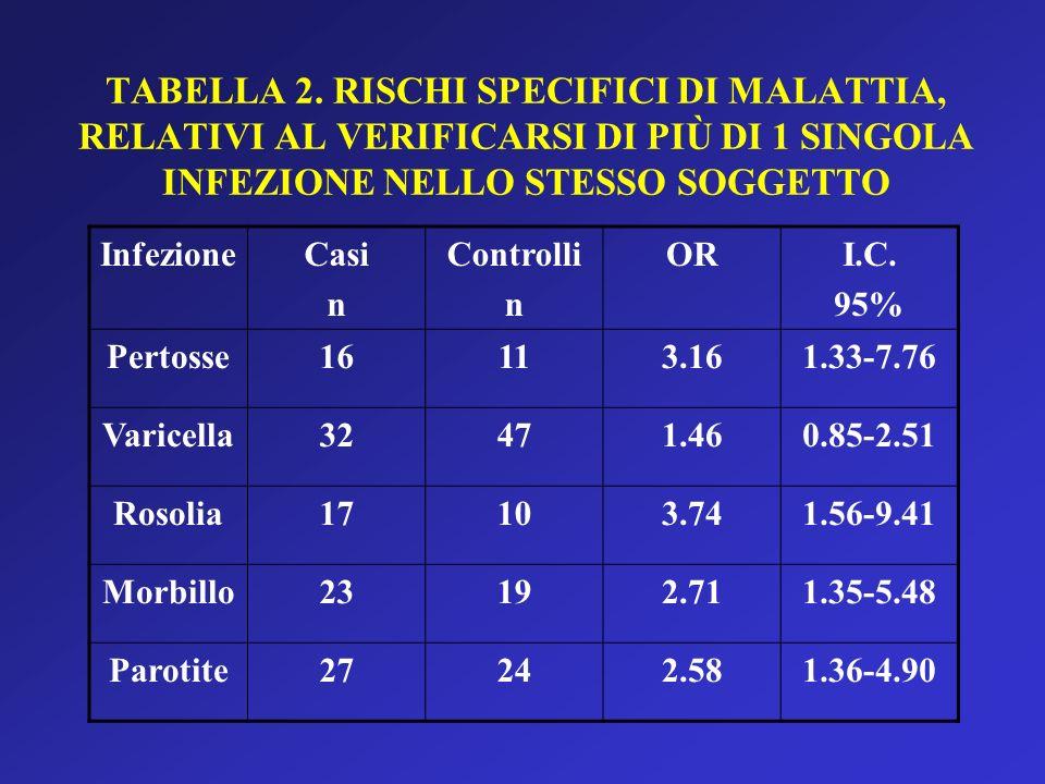 TABELLA 2. RISCHI SPECIFICI DI MALATTIA, RELATIVI AL VERIFICARSI DI PIÙ DI 1 SINGOLA INFEZIONE NELLO STESSO SOGGETTO InfezioneCasi n Controlli n ORI.C