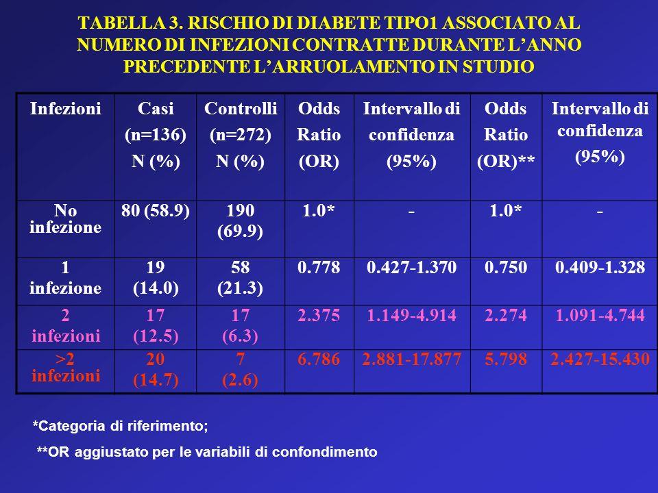 TABELLA 3. RISCHIO DI DIABETE TIPO1 ASSOCIATO AL NUMERO DI INFEZIONI CONTRATTE DURANTE LANNO PRECEDENTE LARRUOLAMENTO IN STUDIO InfezioniCasi (n=136)