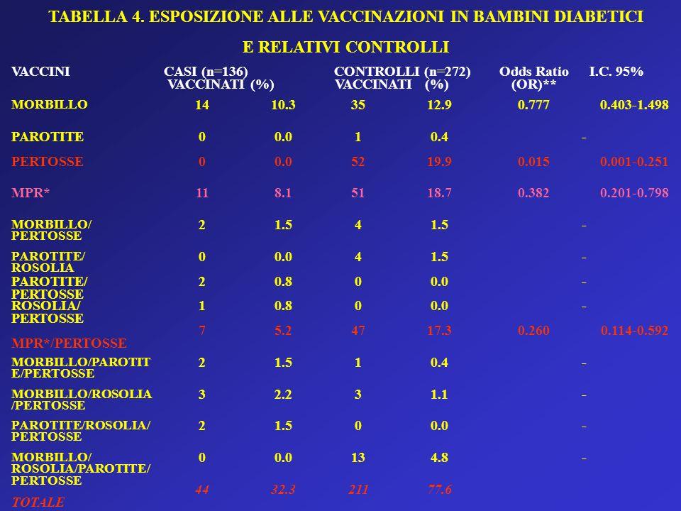 TABELLA 4. ESPOSIZIONE ALLE VACCINAZIONI IN BAMBINI DIABETICI E RELATIVI CONTROLLI VACCINI CASI (n=136) VACCINATI (%) CONTROLLI (n=272) VACCINATI (%)