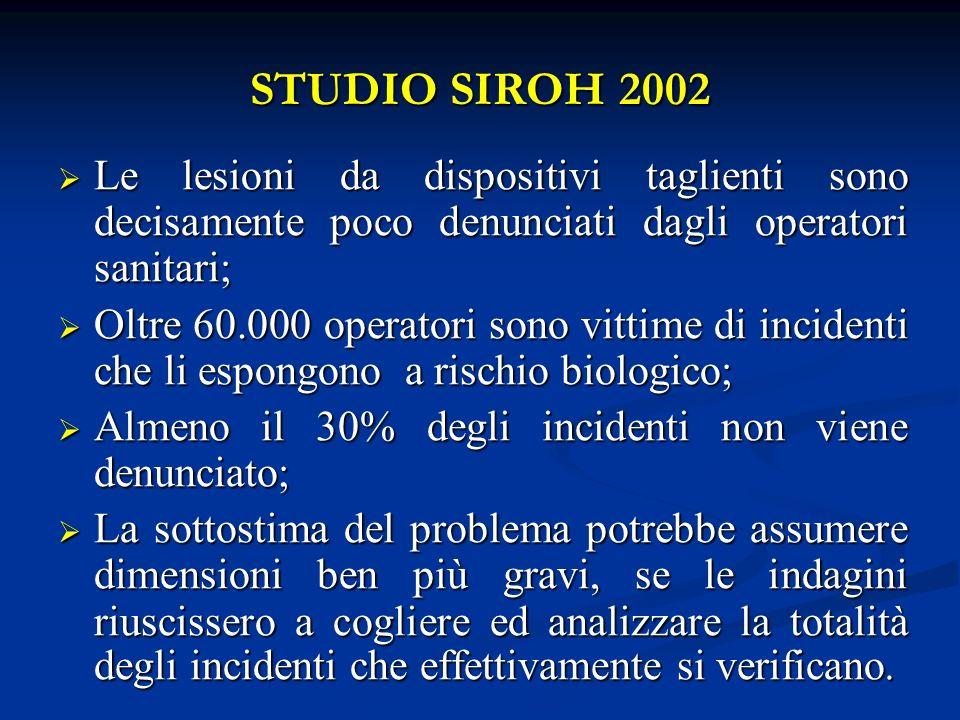 STUDIO SIROH 2002 Le lesioni da dispositivi taglienti sono decisamente poco denunciati dagli operatori sanitari; Le lesioni da dispositivi taglienti s