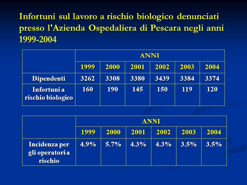 Infortuni sul lavoro a rischio biologico denunciati presso l'Azienda Ospedaliera di Pescara negli anni 1999-2004 ANNI 199920002001200220032004 Dipende