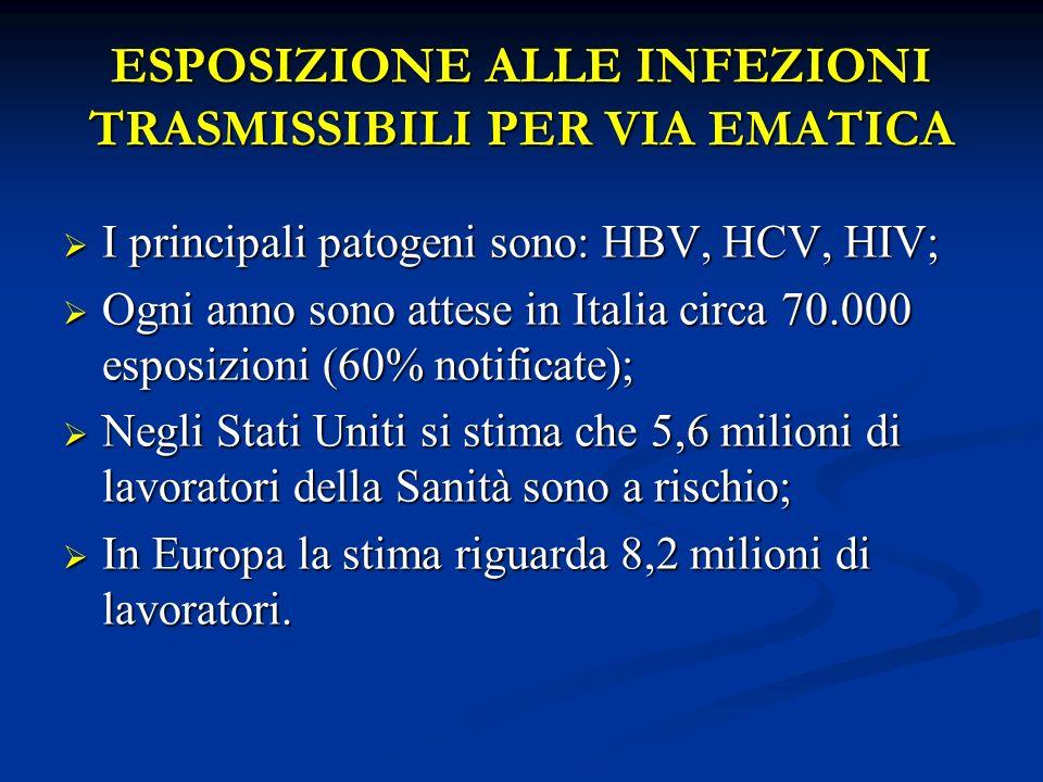 ESPOSIZIONE ALLE INFEZIONI TRASMISSIBILI PER VIA EMATICA I principali patogeni sono: HBV, HCV, HIV; I principali patogeni sono: HBV, HCV, HIV; Ogni an