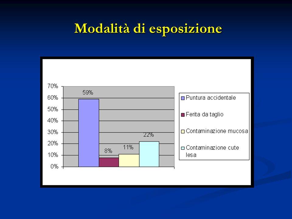 Modalità di esposizione Modalità di esposizione