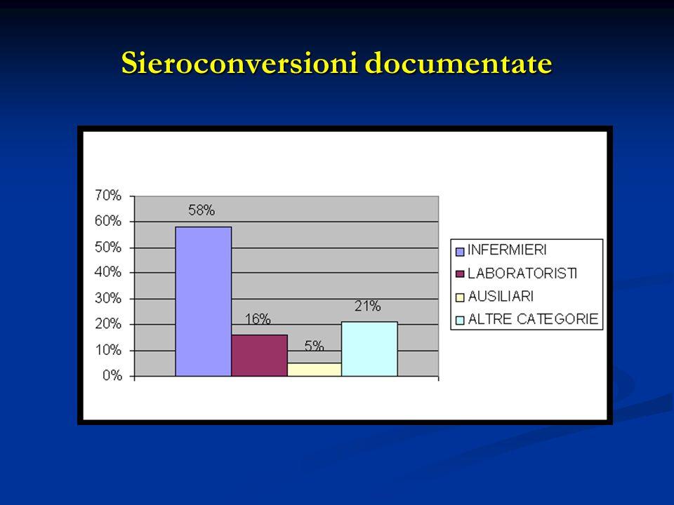 Sieroconversioni documentate