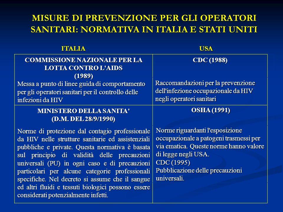 MISURE DI PREVENZIONE PER GLI OPERATORI SANITARI: NORMATIVA IN ITALIA E STATI UNITI ITALIA ITALIA USA USA COMMISSIONE NAZIONALE PER LA LOTTA CONTRO L'