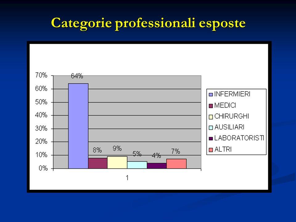 Categorie professionali esposte