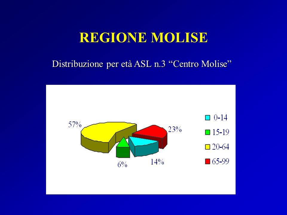 REGIONE MOLISE Distribuzione per età ASL n.3 Centro Molise