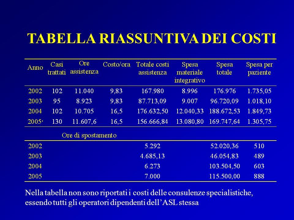 TABELLA RIASSUNTIVA DEI COSTI Nella tabella non sono riportati i costi delle consulenze specialistiche, essendo tutti gli operatori dipendenti dellASL