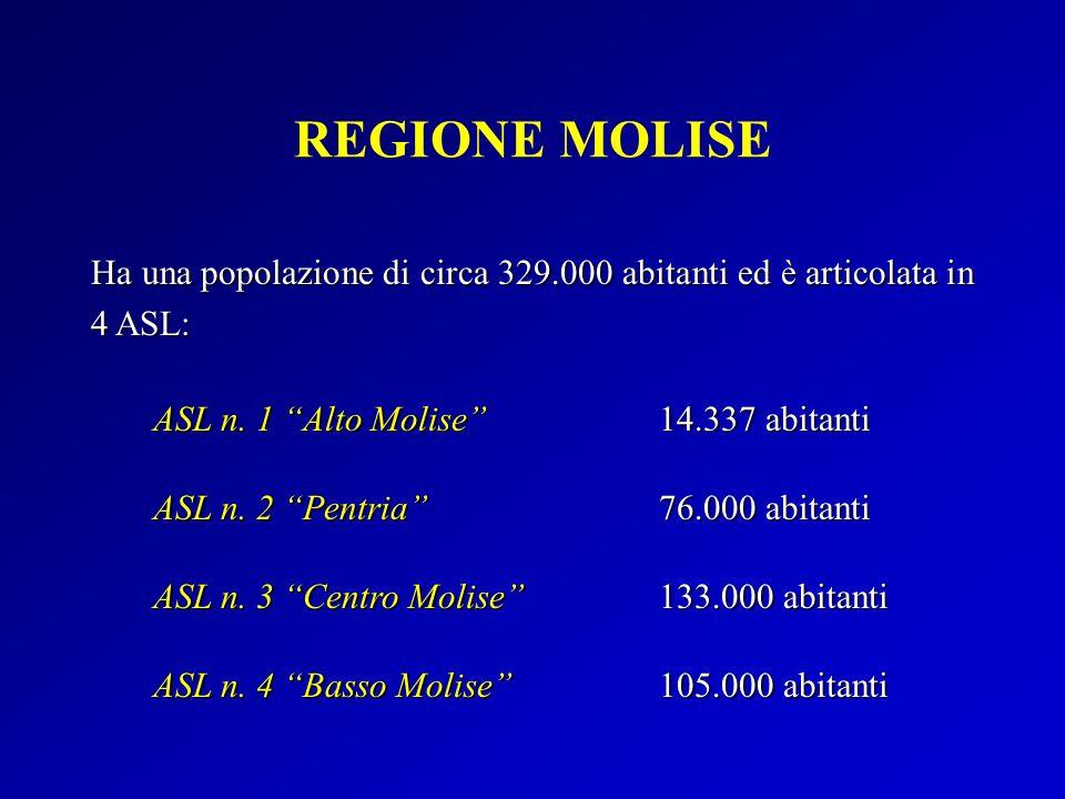 REGIONE MOLISE Ha una popolazione di circa 329.000 abitanti ed è articolata in 4 ASL: ASL n. 1 Alto Molise ASL n. 2 Pentria ASL n. 3 Centro Molise ASL