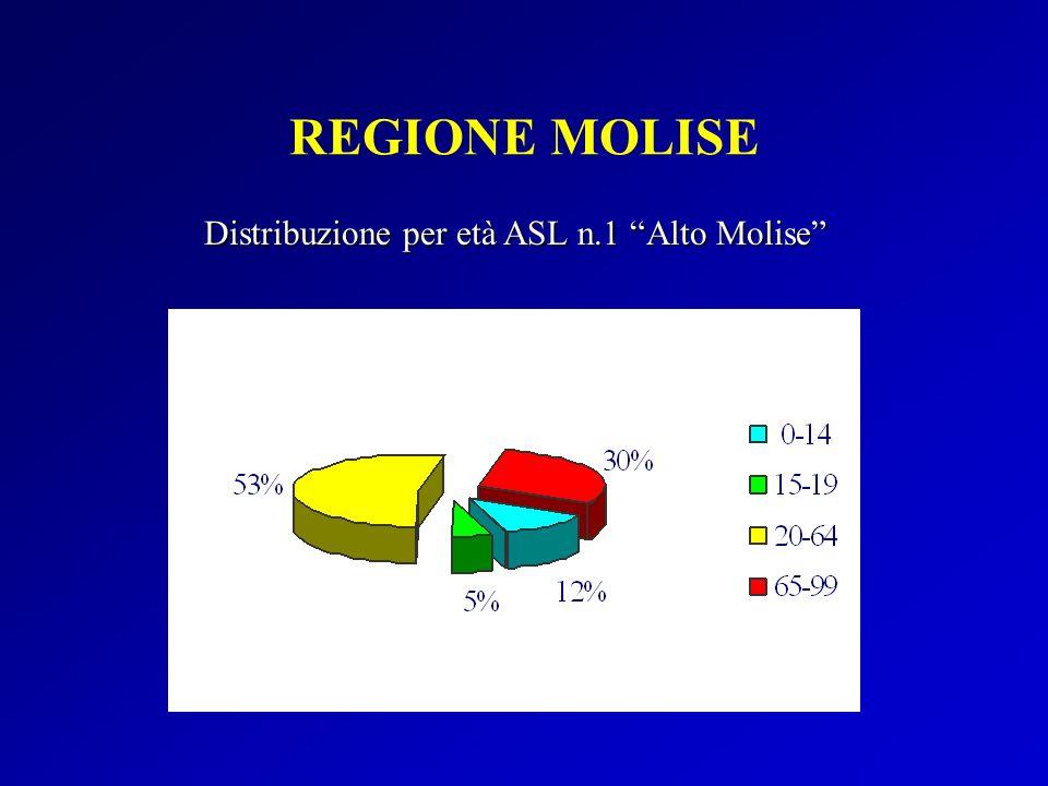 REGIONE MOLISE Distribuzione per età ASL n.1 Alto Molise