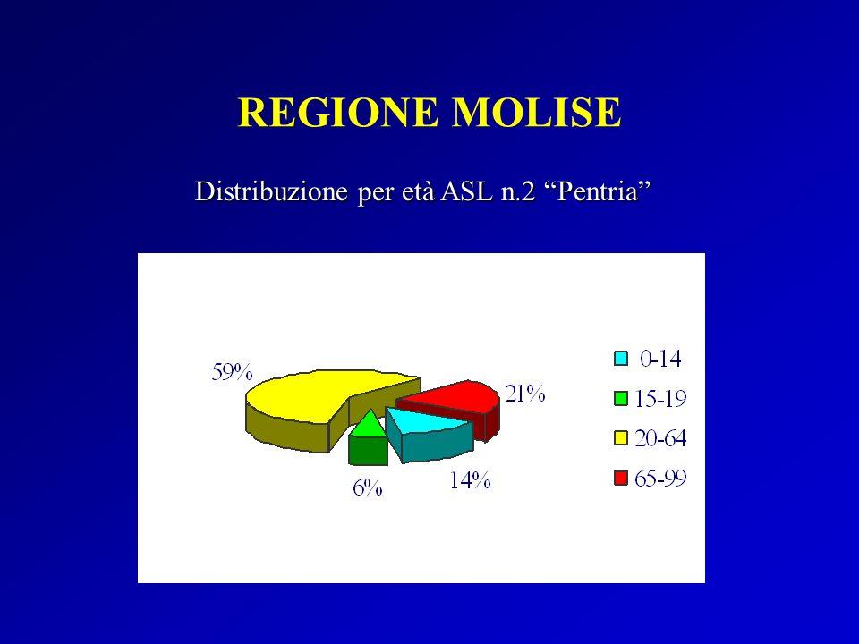 REGIONE MOLISE Distribuzione per età ASL n.2 Pentria
